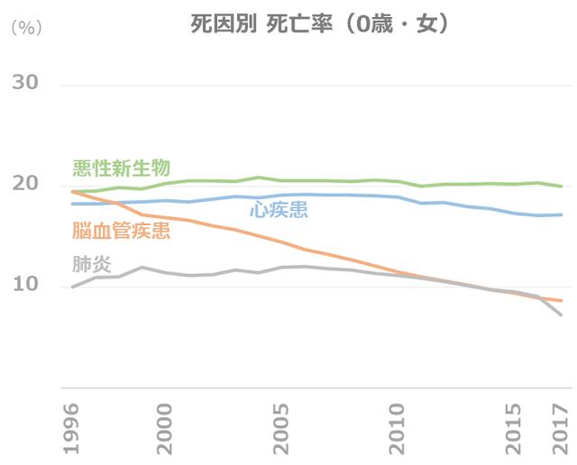 死因別 死亡率の推移(0歳・女)