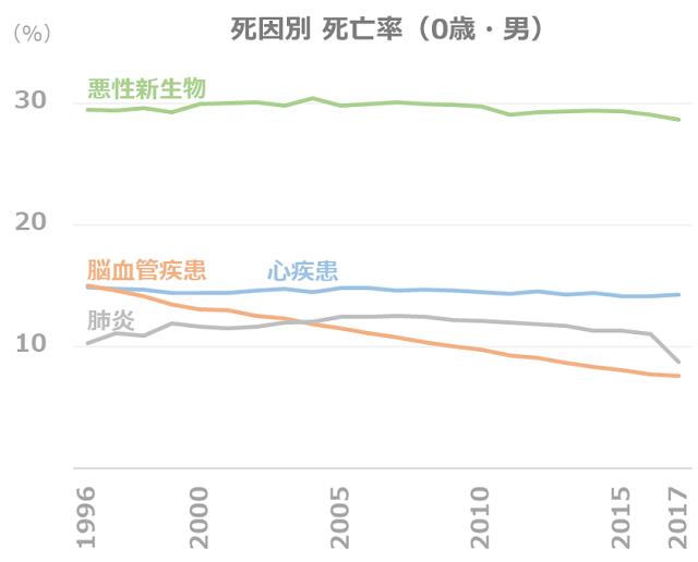 死因別 死亡率の推移(0歳・男)