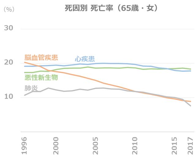 死因別 死亡率の推移(65歳・女)