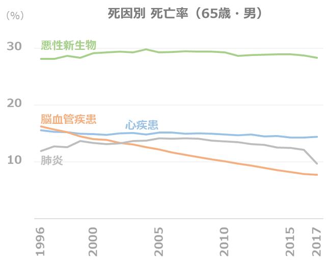 死因別 死亡率の推移(65歳・男)