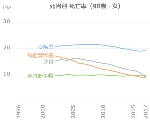 死因別 死亡率の推移(90歳・女)