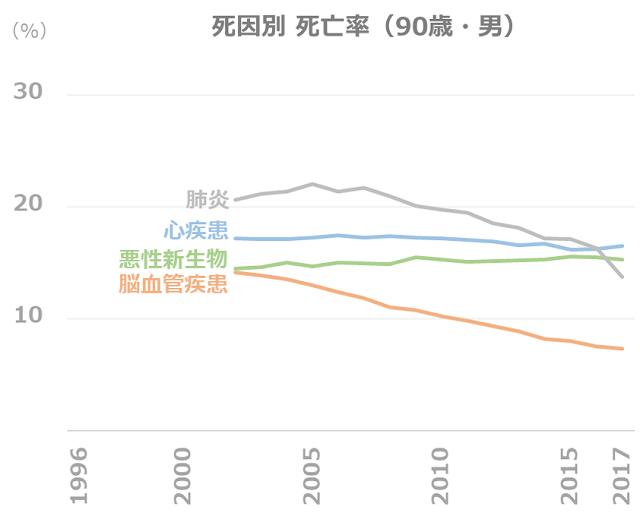 死因別 死亡率の推移(90歳・男)
